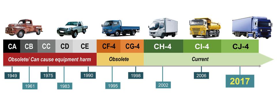 What is API? Diesel engine